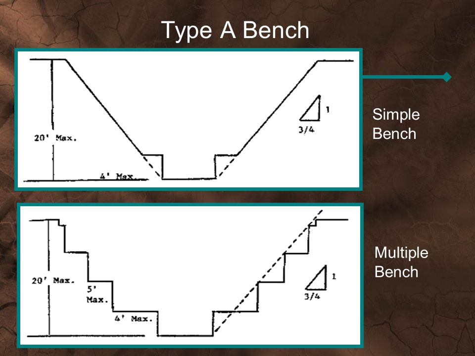Type A Bench Simple Bench Multiple Bench