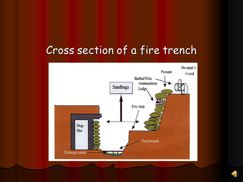 Cross section of a fire trench
