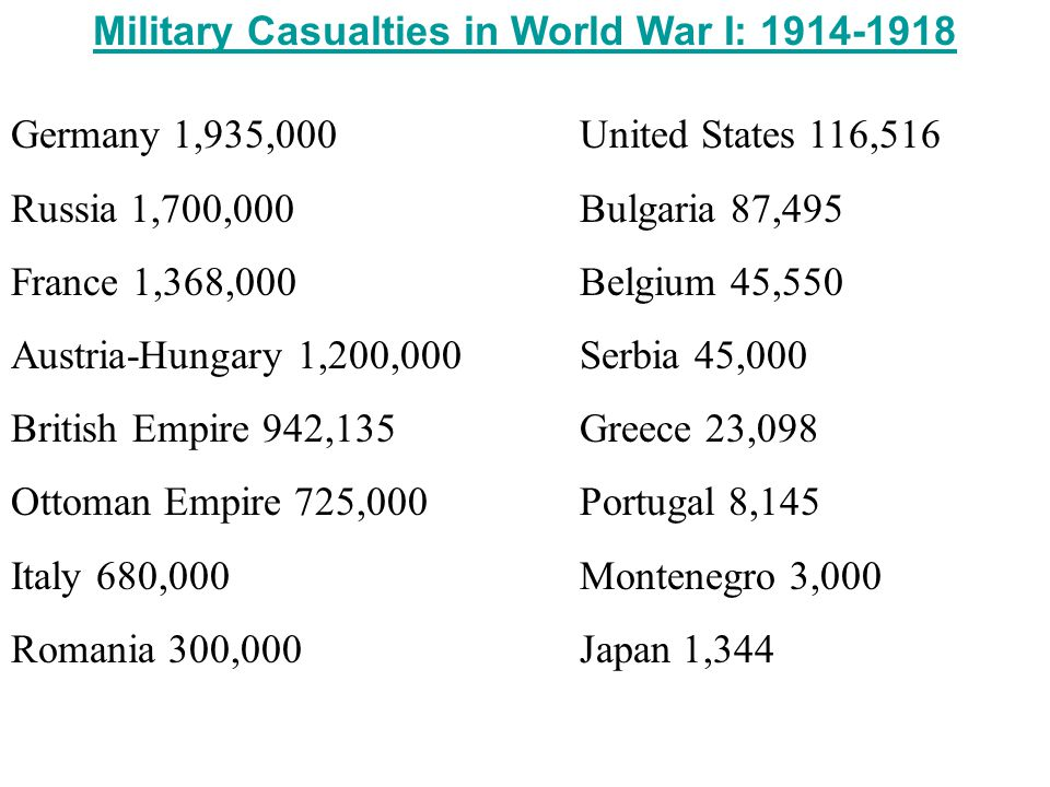 Military Casualties in World War I: 1914-1918