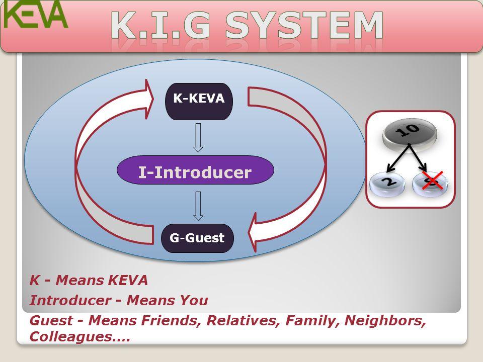 k.i.g SYSTEM 10 2 8 I-Introducer K - Means KEVA Introducer - Means You