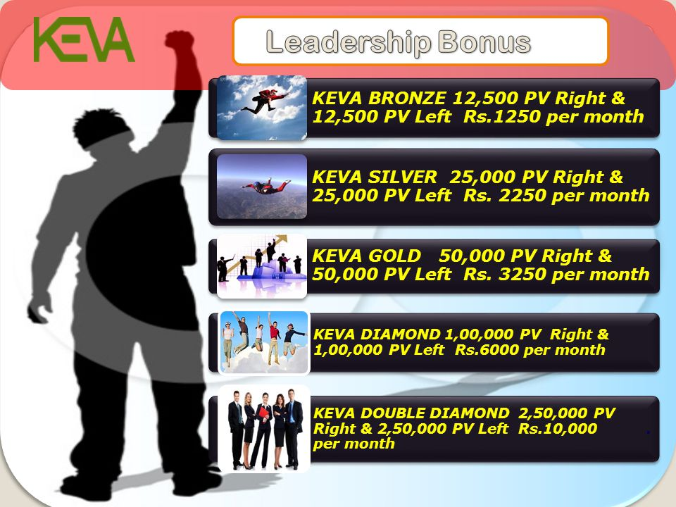 Leadership Bonus KEVA BRONZE 12,500 PV Right & 12,500 PV Left Rs.1250 per month. KEVA SILVER 25,000 PV Right & 25,000 PV Left Rs. 2250 per month.