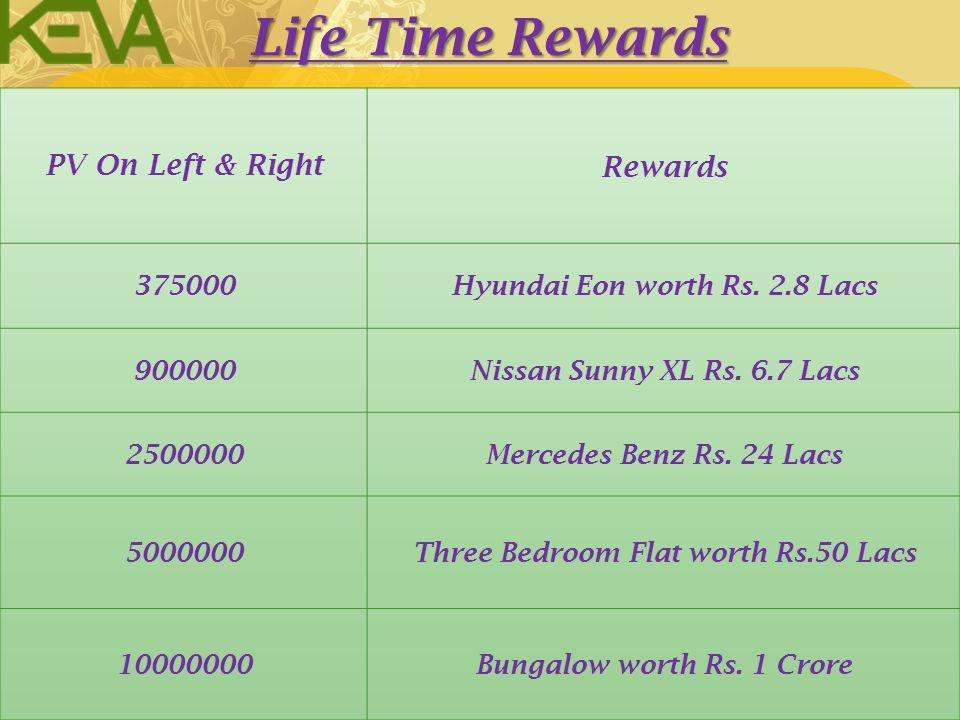 Life Time Rewards PV On Left & Right Rewards 375000