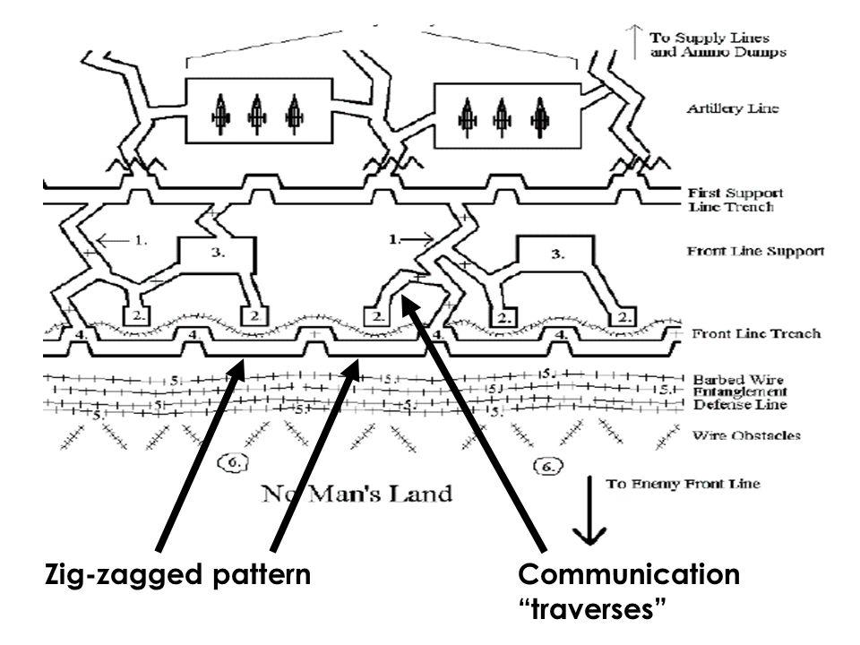 Bird's Eye View Zig-zagged pattern Communication traverses