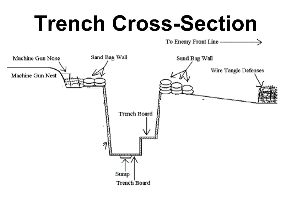 Trench Cross-Section