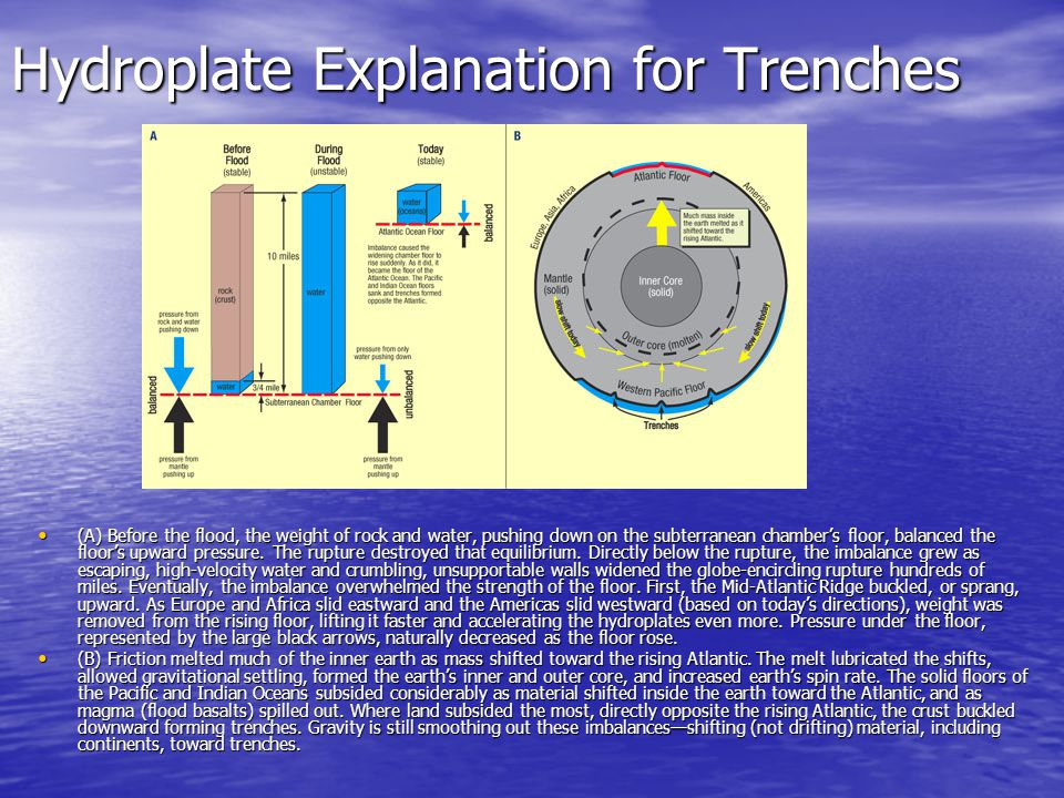 Hydroplate Explanation for Trenches