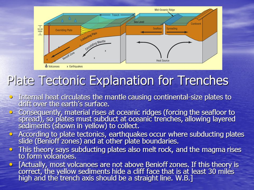 Plate Tectonic Explanation for Trenches