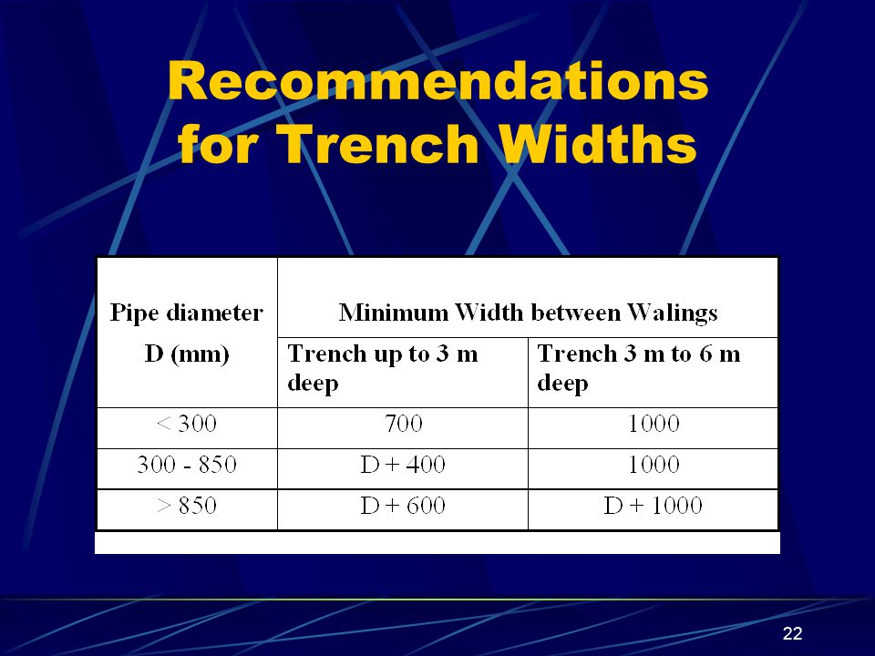 Recommendations for Trench Widths