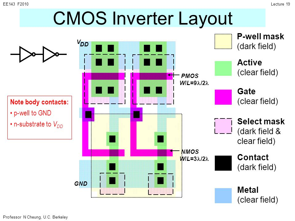 CMOS Inverter Layout P-well mask (dark field) Active (clear field)