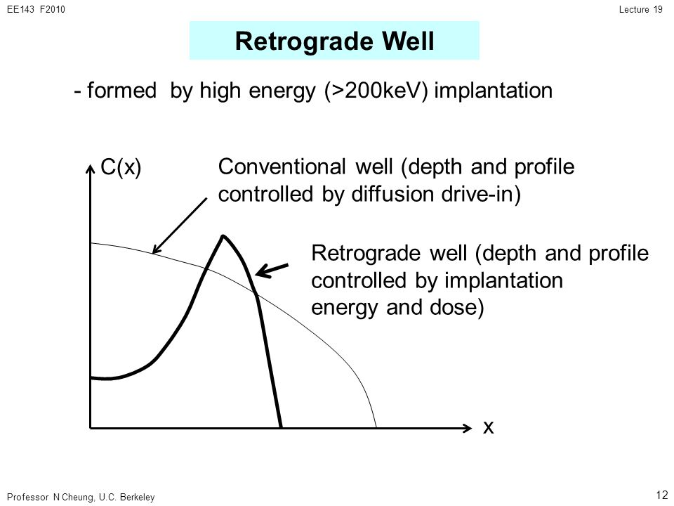 Retrograde Well - formed by high energy (>200keV) implantation C(x)