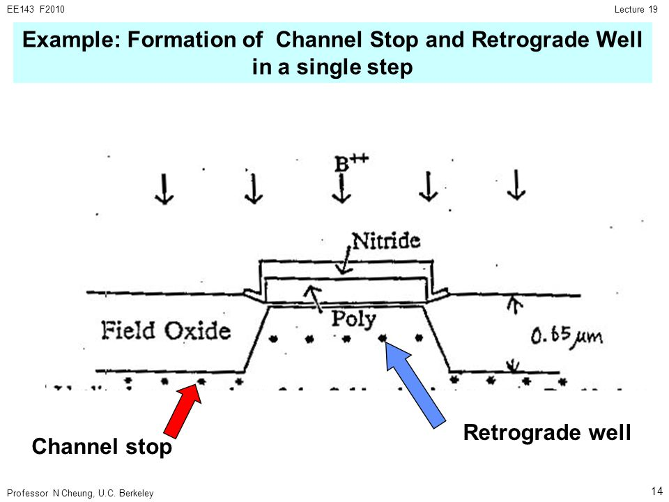 Example: Formation of Channel Stop and Retrograde Well