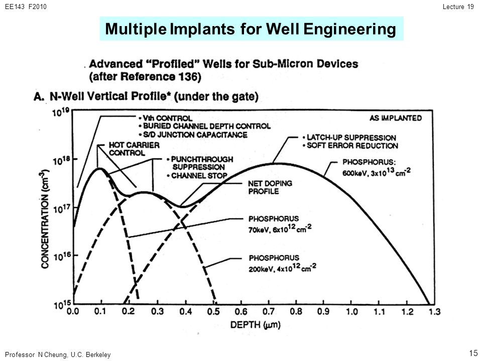 Multiple Implants for Well Engineering