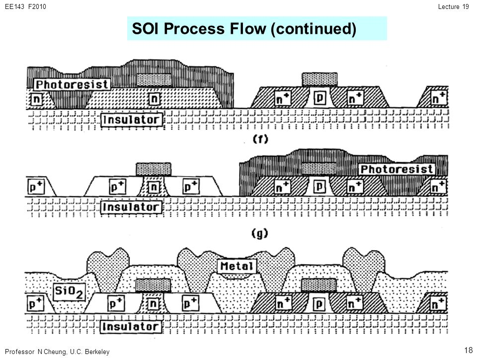 SOI Process Flow (continued)