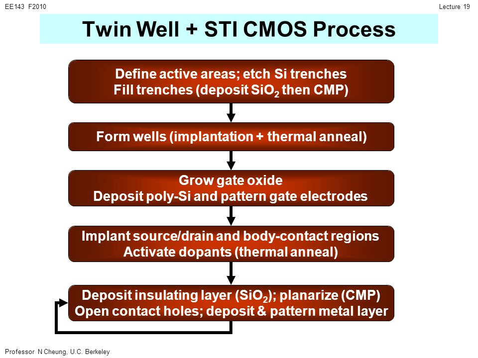 Twin Well + STI CMOS Process