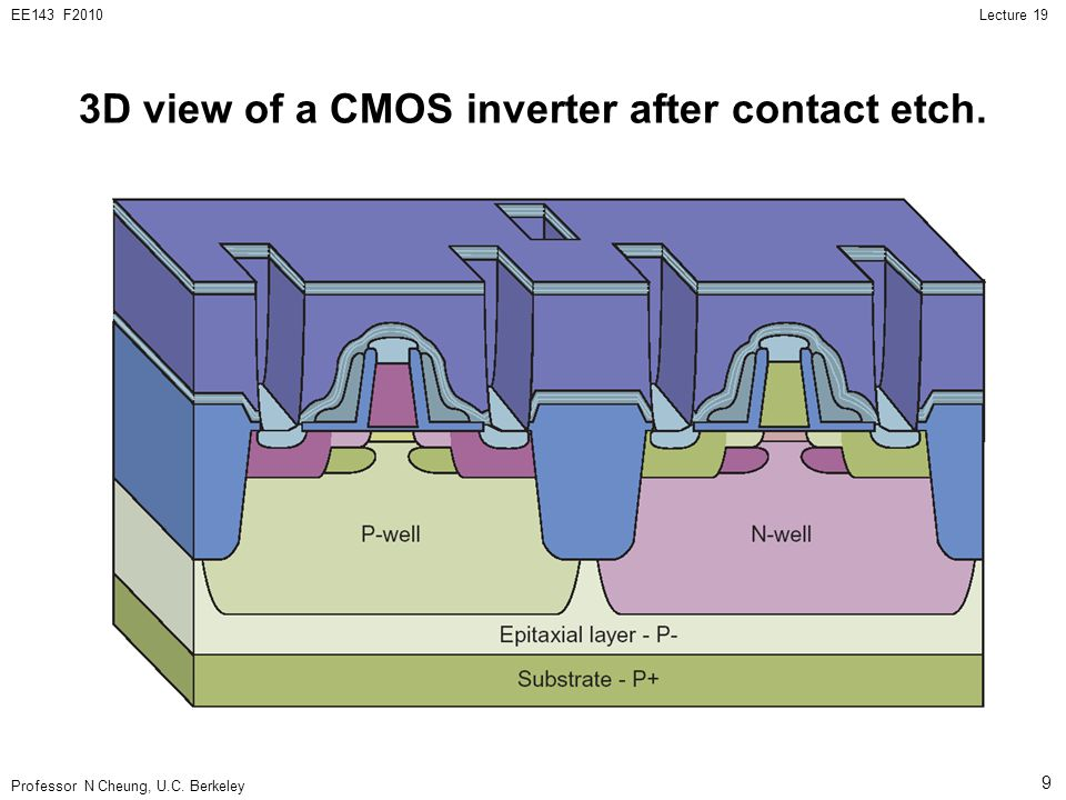 3D view of a CMOS inverter after contact etch.