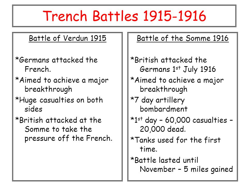 Trench Battles 1915-1916 Battle of Verdun 1915