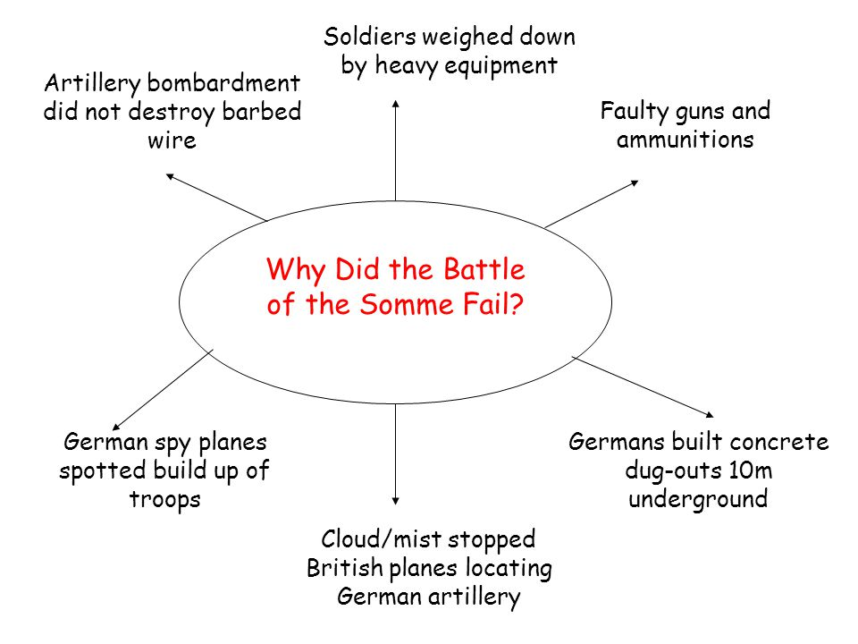 Why Did the Battle of the Somme Fail