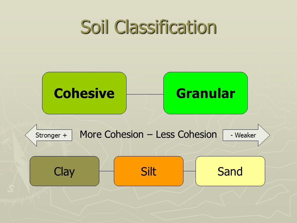 Soil Classification Cohesive Granular Clay Silt Sand