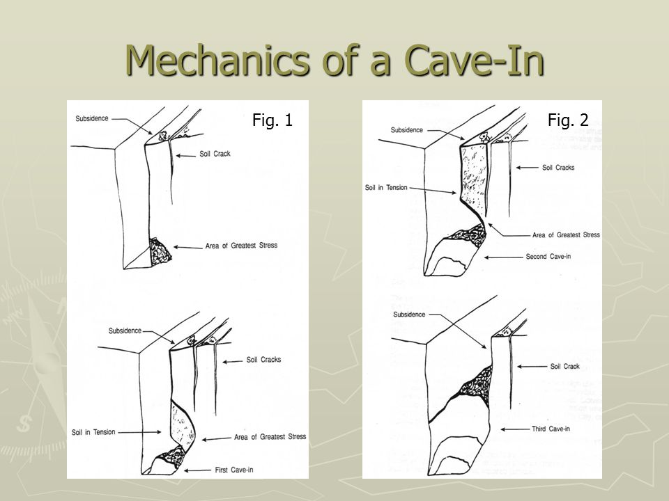 Mechanics of a Cave-In Fig. 1 Fig. 2