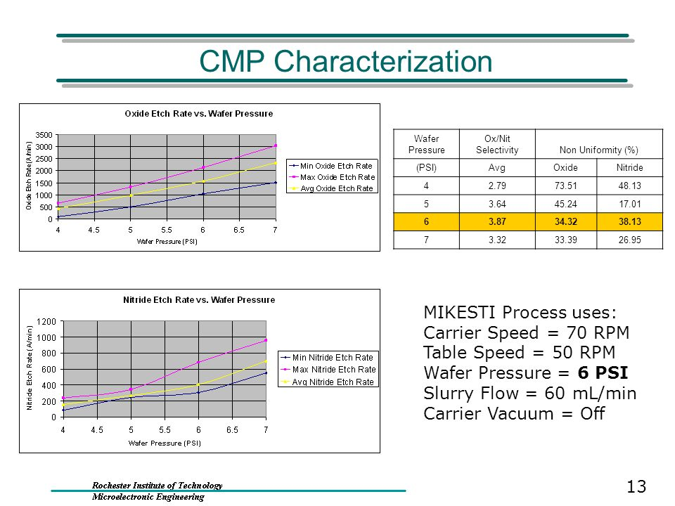 CMP Characterization MIKESTI Process uses: Carrier Speed = 70 RPM