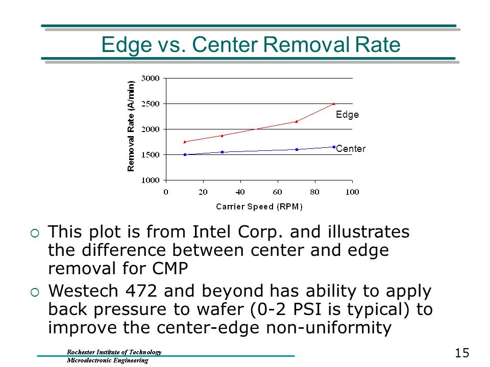 Edge vs. Center Removal Rate