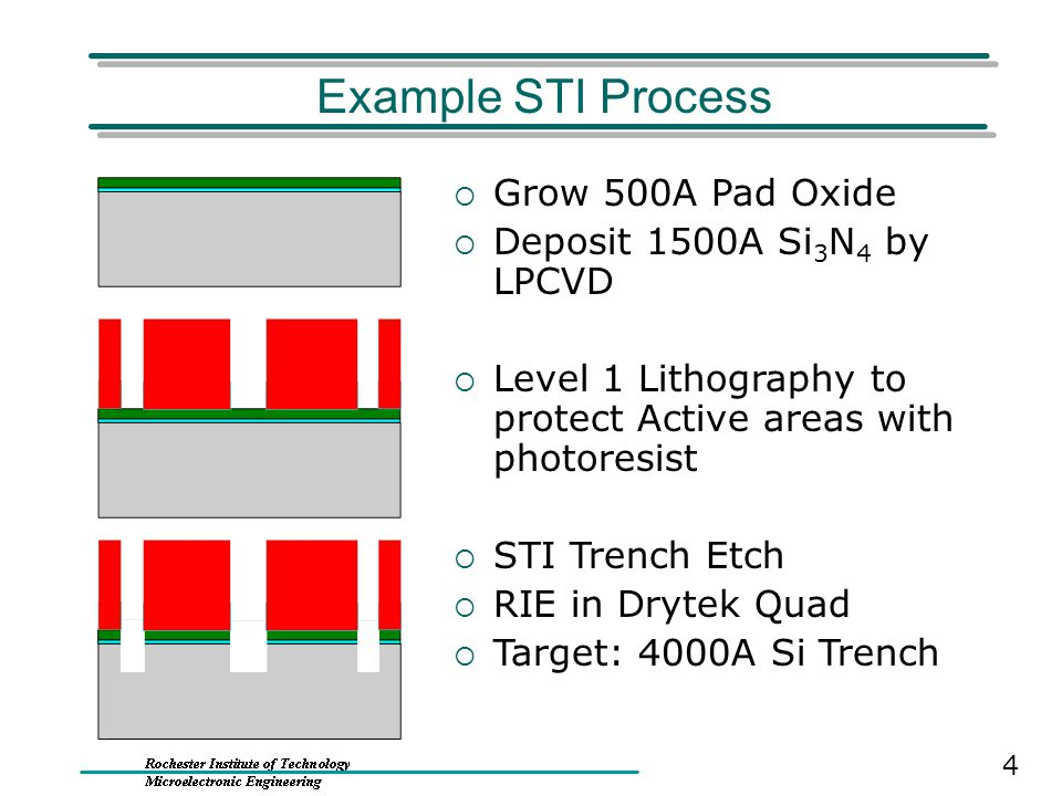 Example STI Process Grow 500A Pad Oxide Deposit 1500A Si3N4 by LPCVD