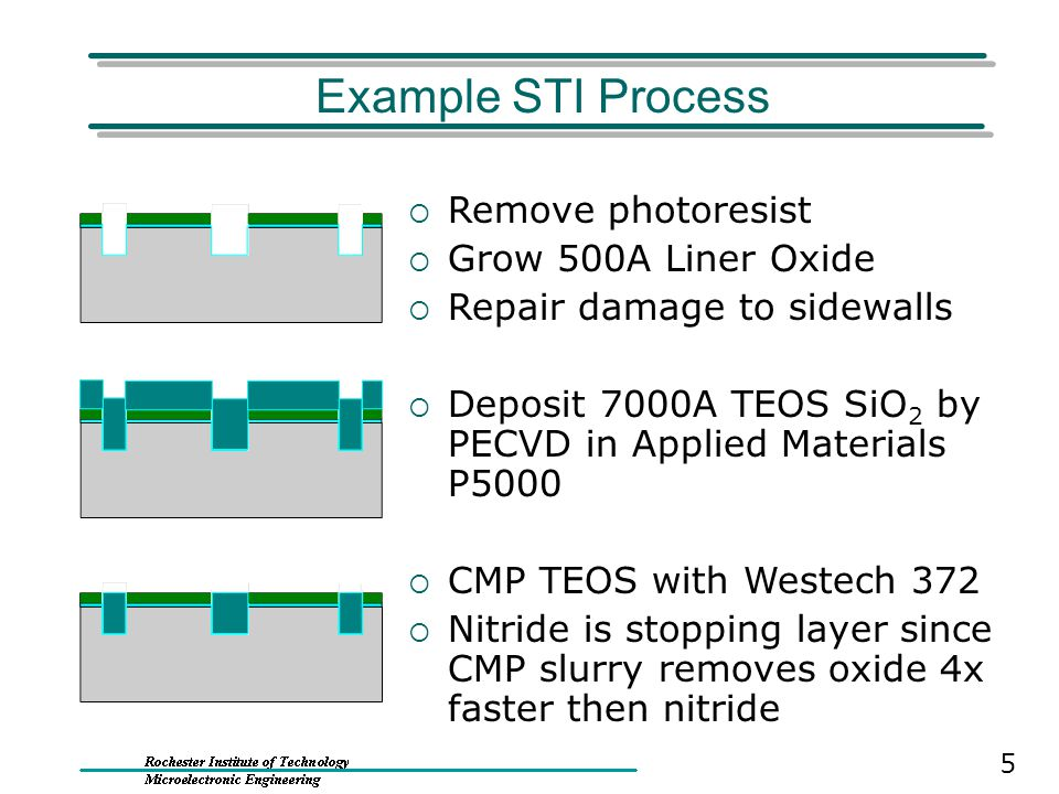 Example STI Process Remove photoresist Grow 500A Liner Oxide
