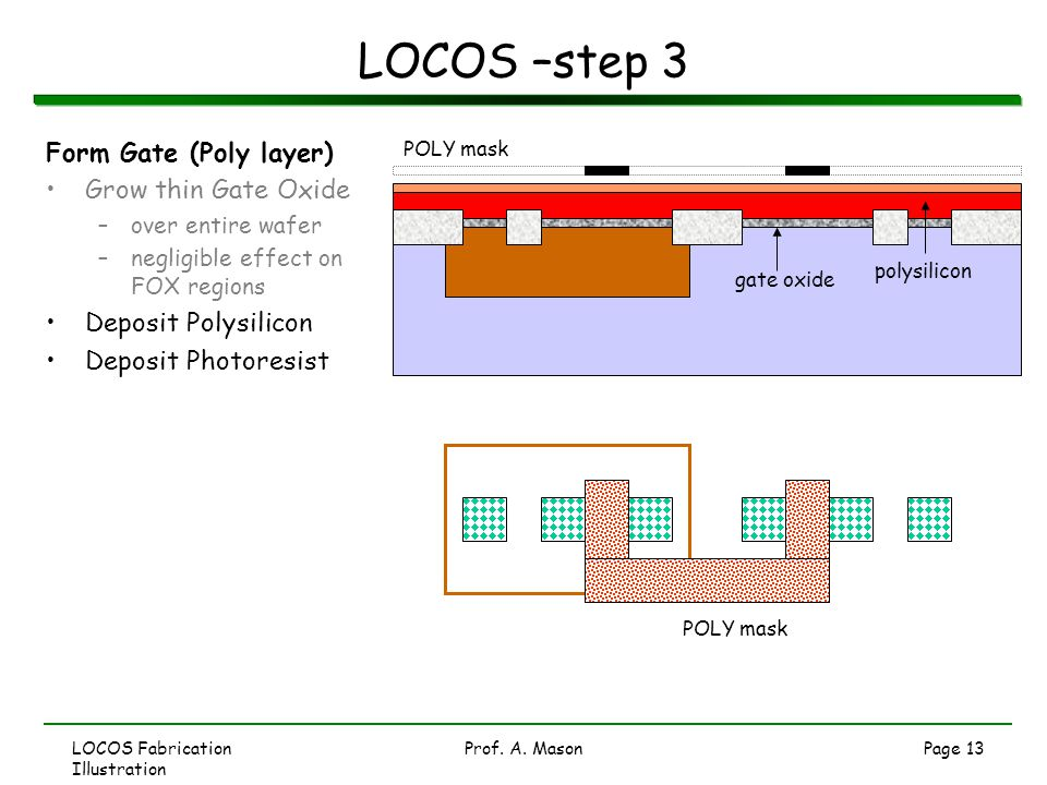 LOCOS –step 3 Form Gate (Poly layer) Grow thin Gate Oxide