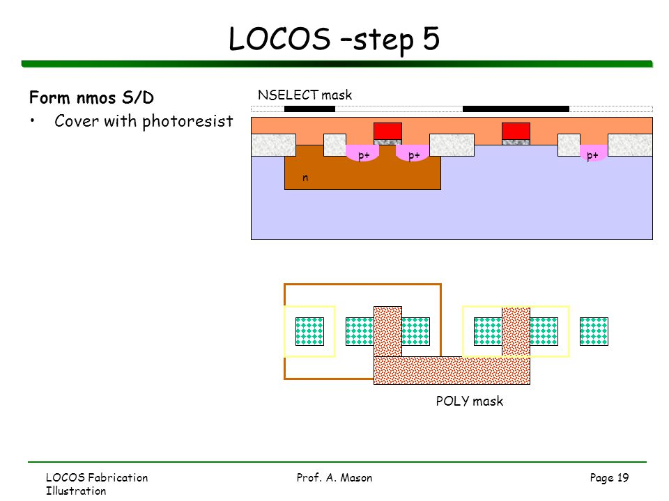 LOCOS –step 5 Form nmos S/D Cover with photoresist NSELECT mask