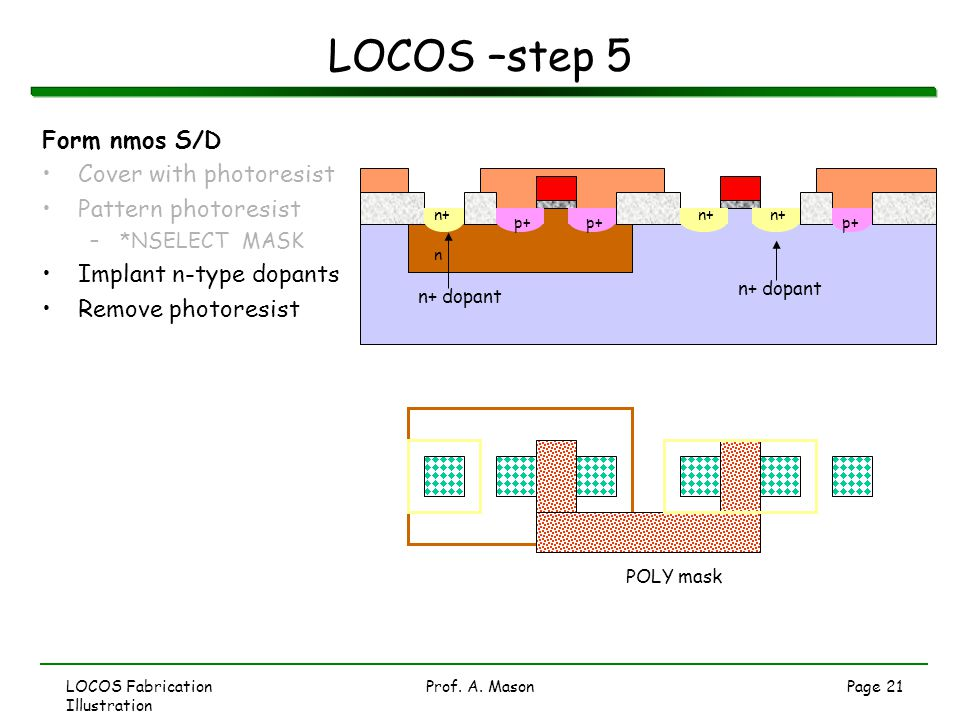 LOCOS –step 5 Form nmos S/D Cover with photoresist Pattern photoresist