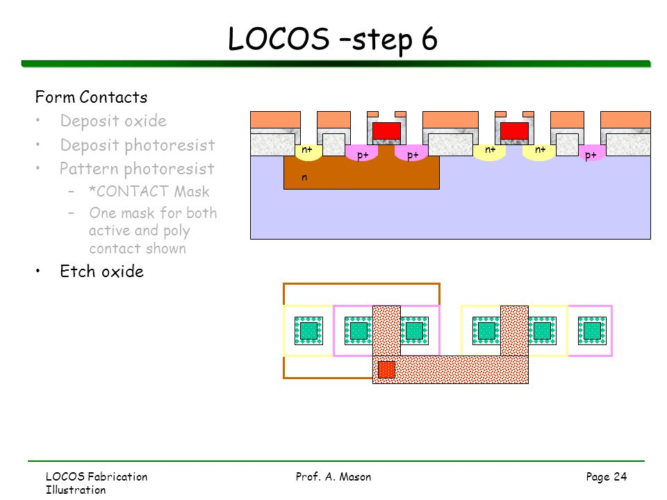 LOCOS –step 6 Form Contacts Deposit oxide Deposit photoresist