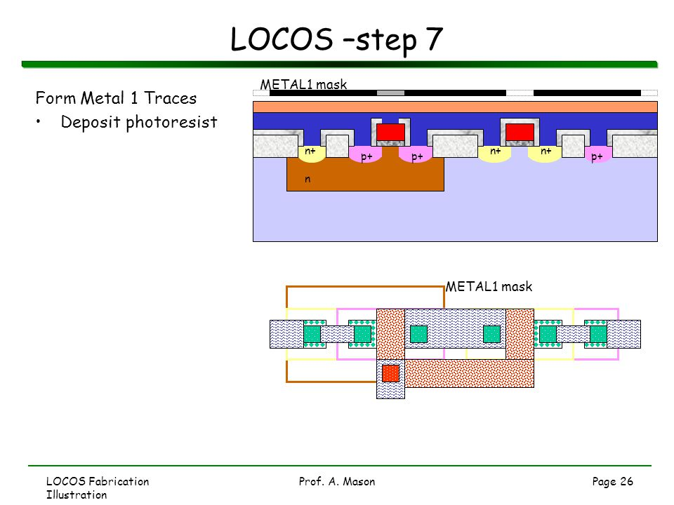 LOCOS –step 7 Form Metal 1 Traces Deposit photoresist METAL1 mask