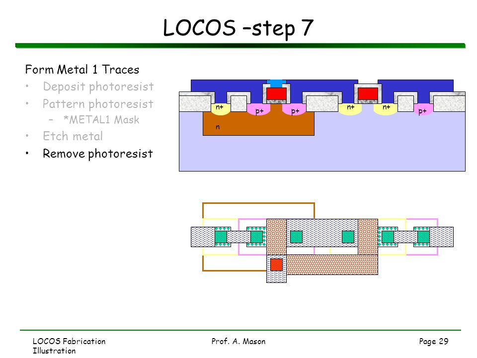 LOCOS –step 7 Form Metal 1 Traces Deposit photoresist