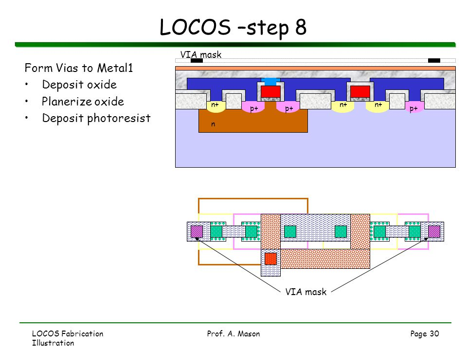 LOCOS –step 8 Form Vias to Metal1 Deposit oxide Planerize oxide