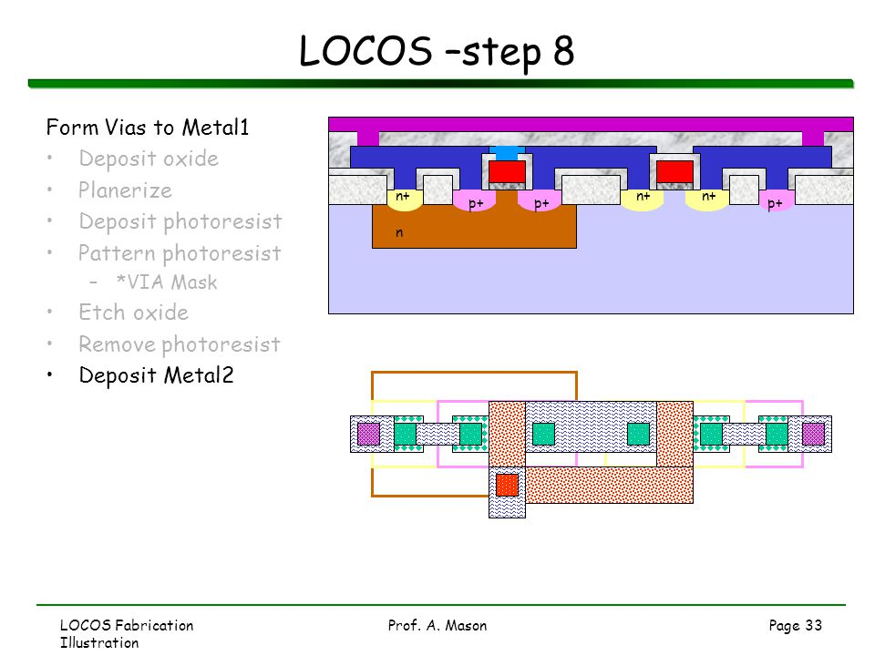 LOCOS –step 8 Form Vias to Metal1 Deposit oxide Planerize