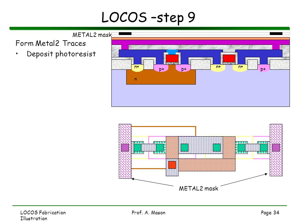 LOCOS –step 9 Form Metal2 Traces Deposit photoresist METAL2 mask
