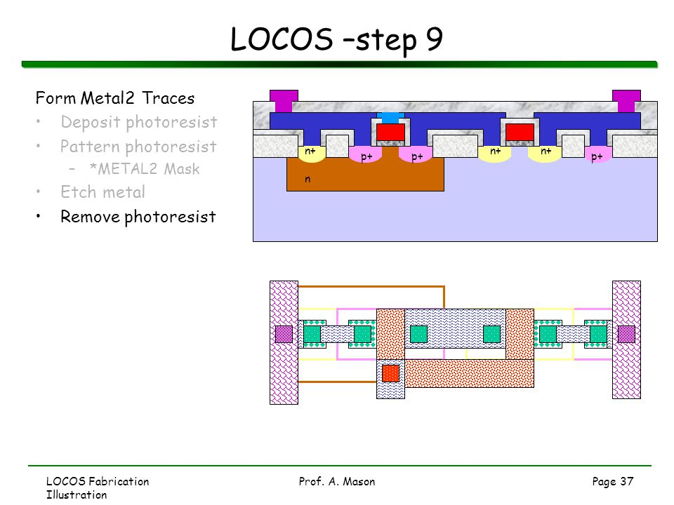 LOCOS –step 9 Form Metal2 Traces Deposit photoresist