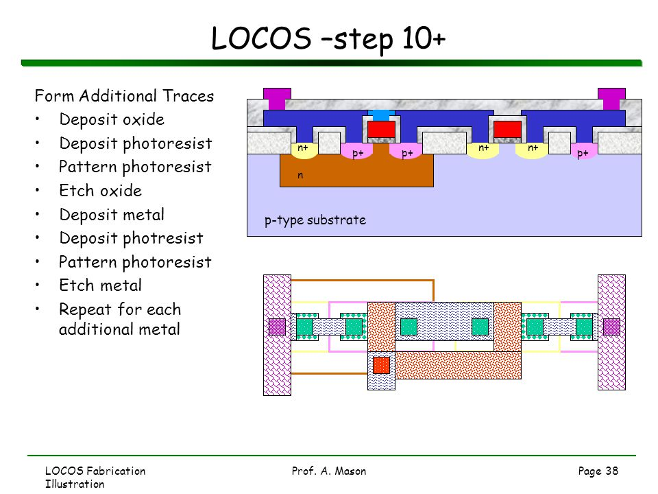 LOCOS –step 10+ Form Additional Traces Deposit oxide