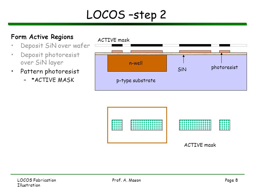 LOCOS –step 2 Form Active Regions Deposit SiN over wafer