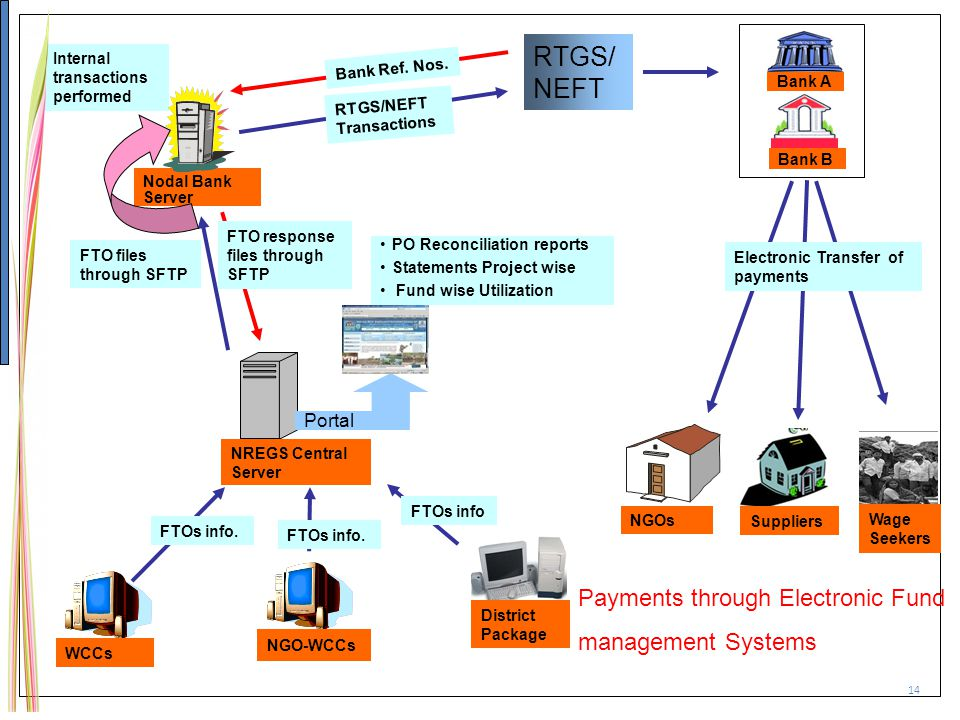 RTGS/ NEFT Payments through Electronic Fund management Systems Portal