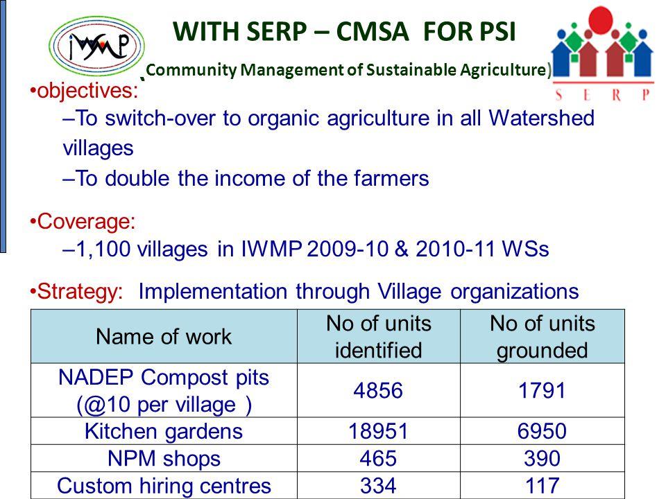 NADEP Compost pits (@10 per village )