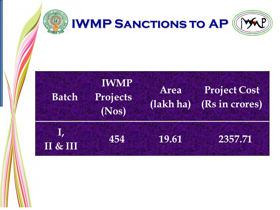 Project Cost (Rs in crores)