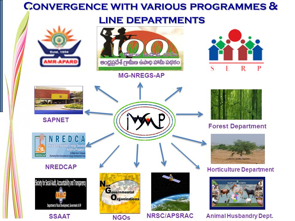 Convergence with various programmes &