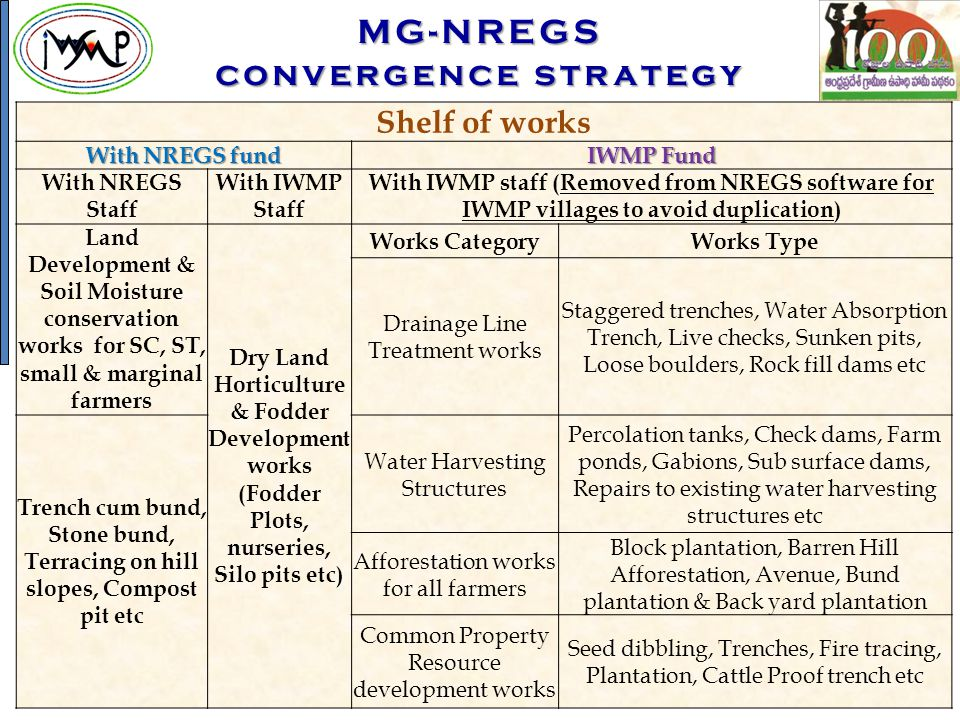 MG-NREGS convergence strategy Shelf of works With NREGS fund IWMP Fund