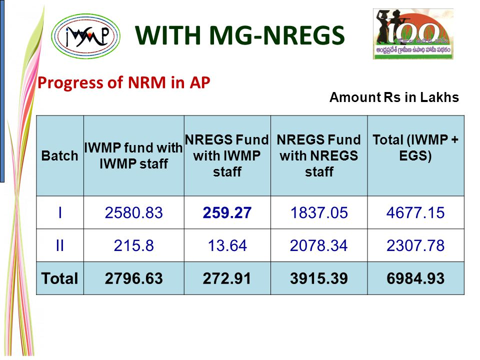WITH MG-NREGS Progress of NRM in AP I 2580.83 259.27 1837.05 4677.15