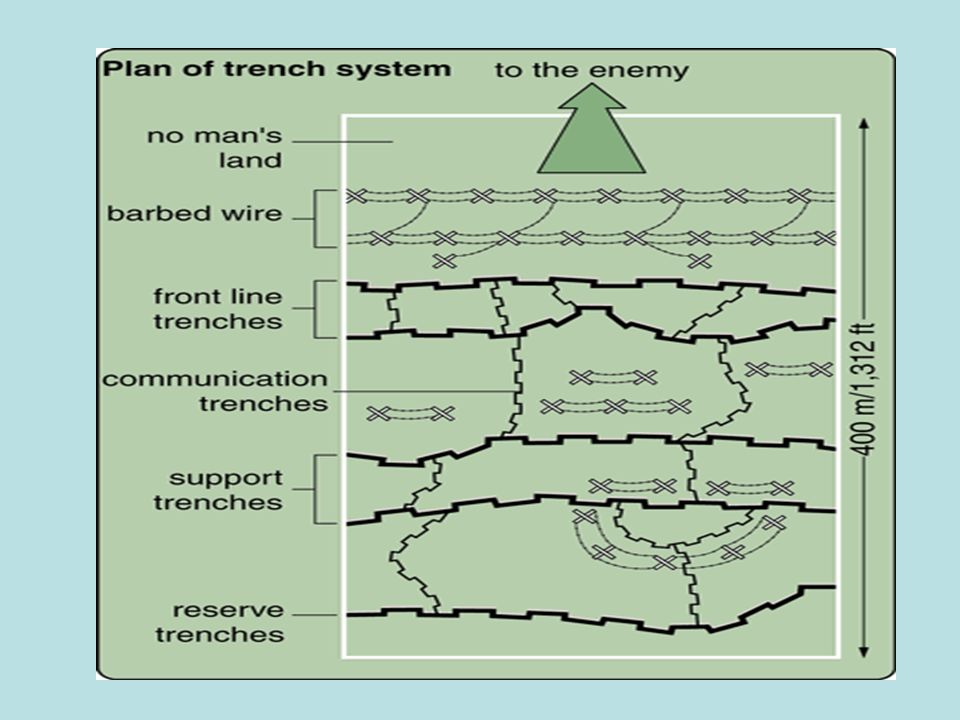 How the trenches kept men safe