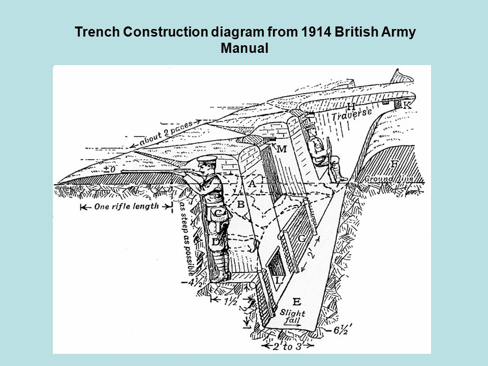 Trench Construction diagram from 1914 British Army Manual