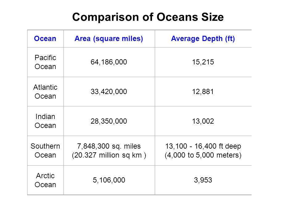 Comparison of Oceans Size