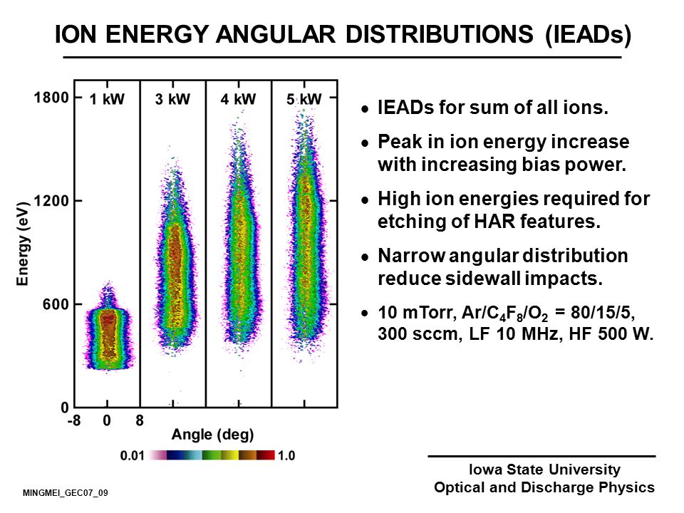 ION ENERGY ANGULAR DISTRIBUTIONS (IEADs) Optical and Discharge Physics