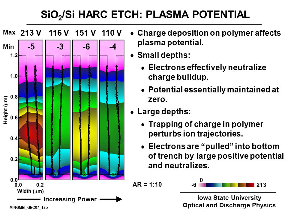 SiO2/Si HARC ETCH: PLASMA POTENTIAL Optical and Discharge Physics