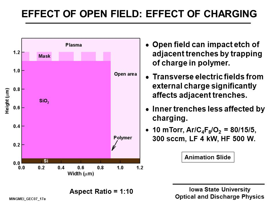 EFFECT OF OPEN FIELD: EFFECT OF CHARGING Optical and Discharge Physics